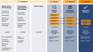 SHUTTLE process timeline
